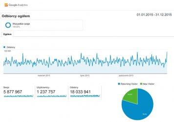 Ponad 18 milionów odsłon portalu!