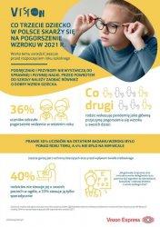 Co trzecie dziecko w Polsce skarży się na pogorszenie wzroku. Warto temu zaradzić jeszcze przed pierwszym dzwonkiem