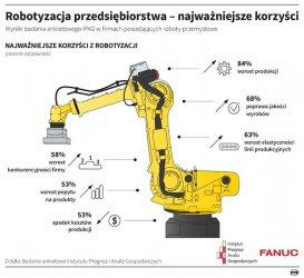 Tyle robotów przemysłowych w Polsce jeszcze nie było, ale do czołówki nadal nam daleko