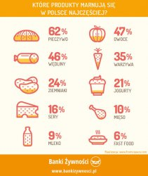 Nie marnuj jedzenia!