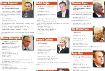 Który radny najbogatszy?