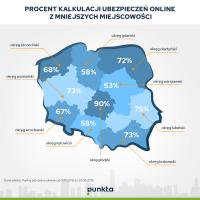 Ubezpieczenia w sieci kupują przede wszystkim mieszkańcy małych miast