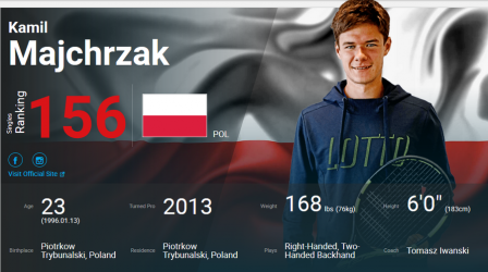 Kamil Majchrzak coraz bliżej TOP 100 ATP